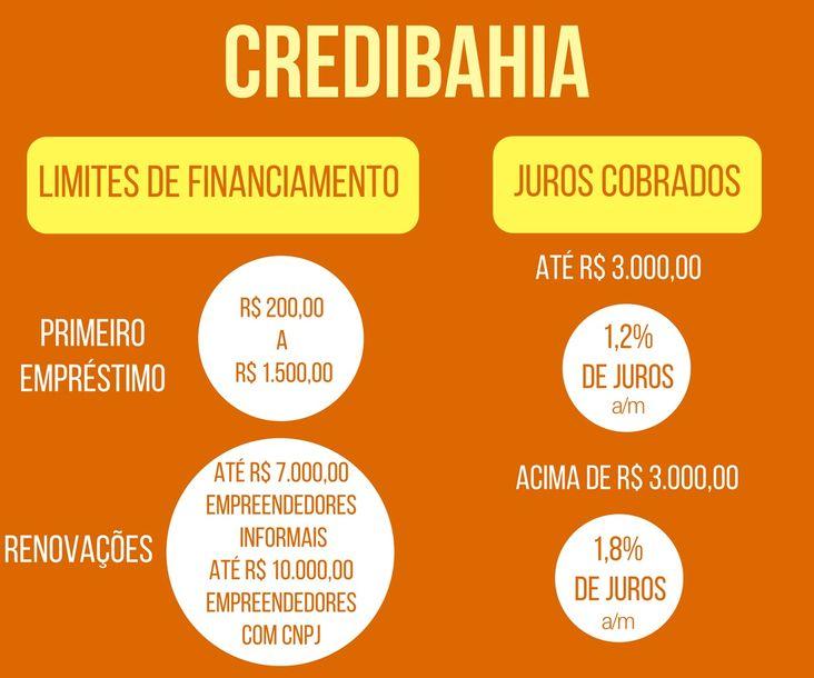 CrediBahia - Limites de financiamento