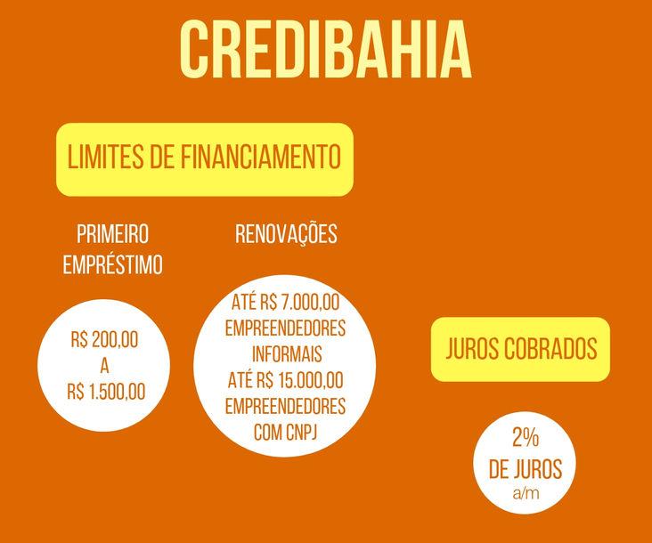 CrediBahia