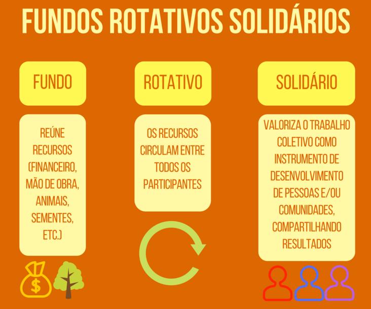 Fundos Rotativos Solidários